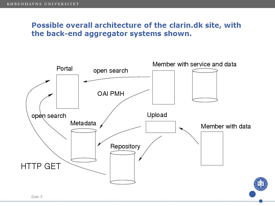 Dias 3 Possible overall architecture of the clarin.dk site, with the back-end aggregator systems shown.