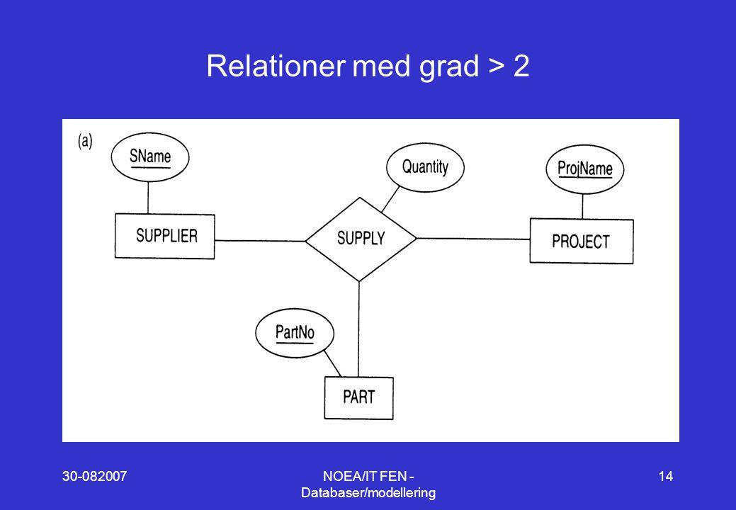30-082007NOEA/IT FEN - Databaser/modellering 14 Relationer med grad > 2