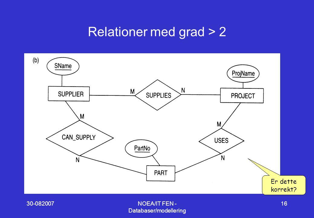 30-082007NOEA/IT FEN - Databaser/modellering 16 Relationer med grad > 2 Er dette korrekt