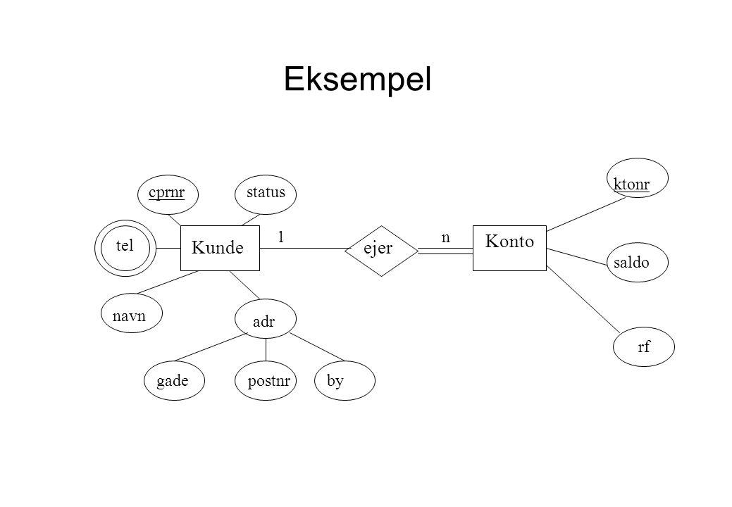 30-082007NOEA/IT FEN - Databaser/modellering 6 Eksempel Datamodel Kunde Konto ejer cprnrstatus navn n1 adr gadepostnrby ktonr saldo rf tel