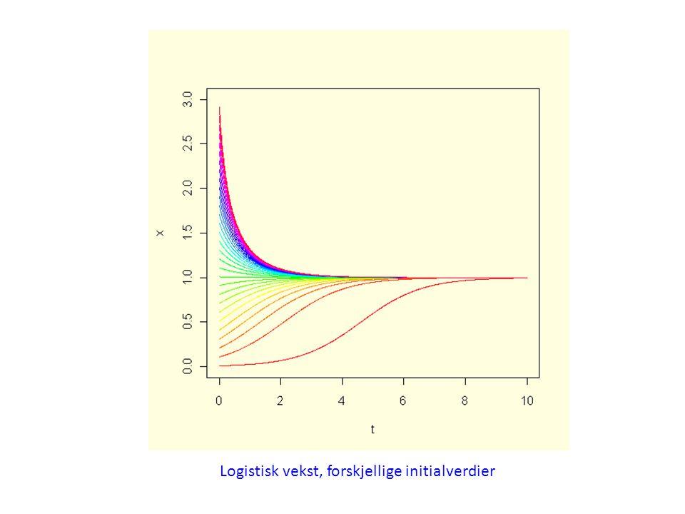 Logistisk vekst, forskjellige initialverdier