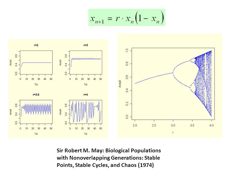 Sir Robert M. May: Biological Populations with Nonoverlapping Generations: Stable Points, Stable Cycles, and Chaos (1974)