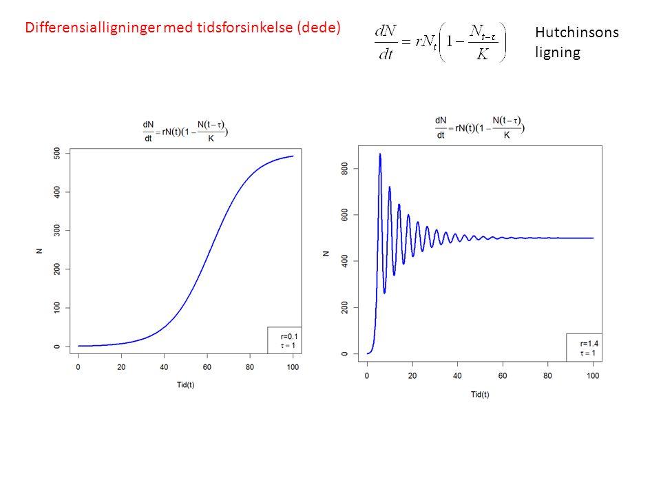 Differensialligninger med tidsforsinkelse (dede) Hutchinsons ligning