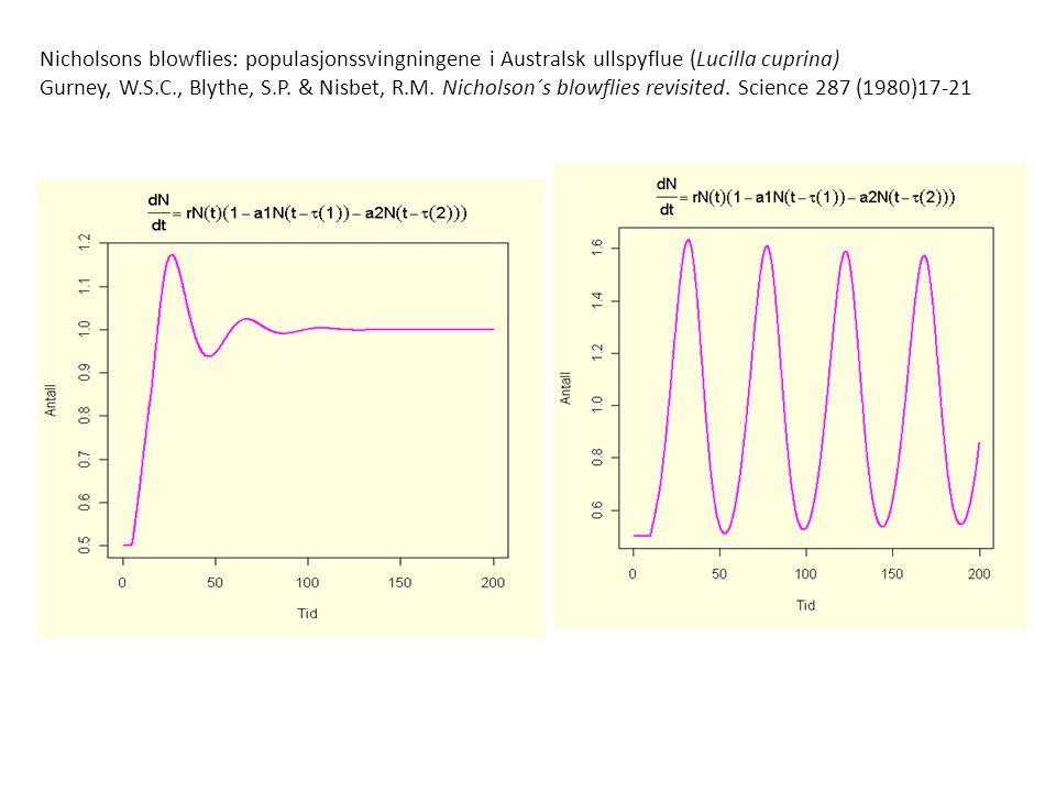 Nicholsons blowflies: populasjonssvingningene i Australsk ullspyflue (Lucilla cuprina) Gurney, W.S.C., Blythe, S.P. & Nisbet, R.M. Nicholson´s blowfli