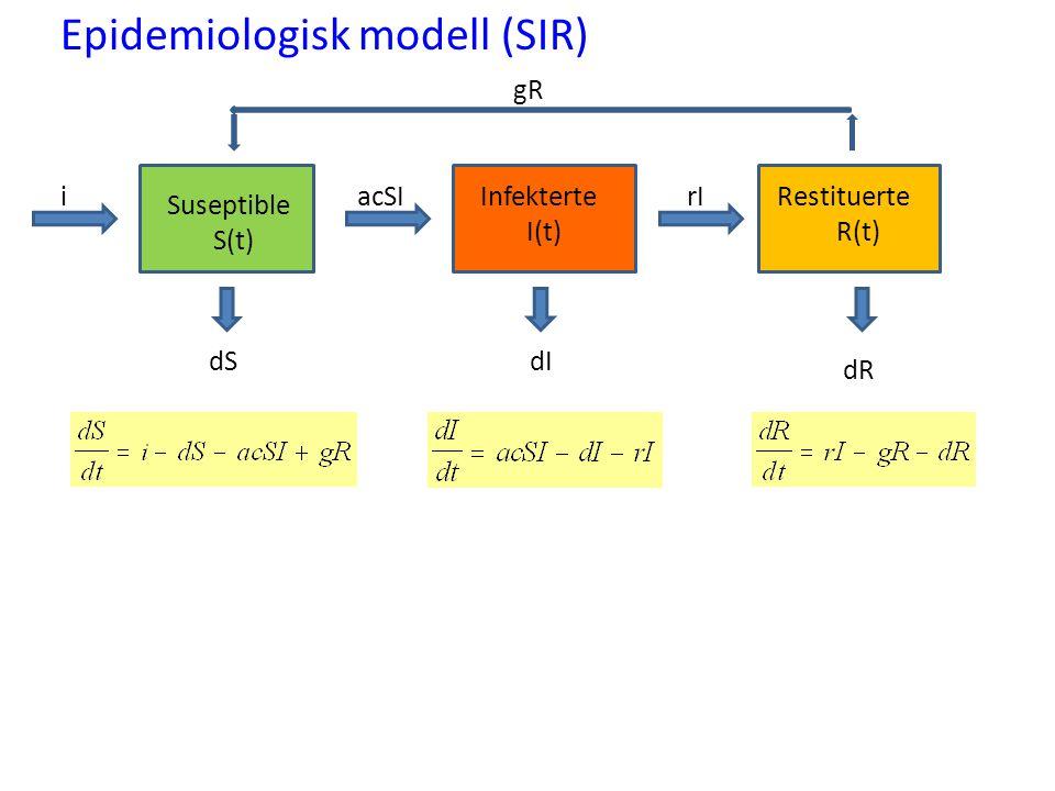 Epidemiologisk modell (SIR) Suseptible S(t) Infekterte I(t) Restituerte R(t) dSdI dR acSIi gR rI