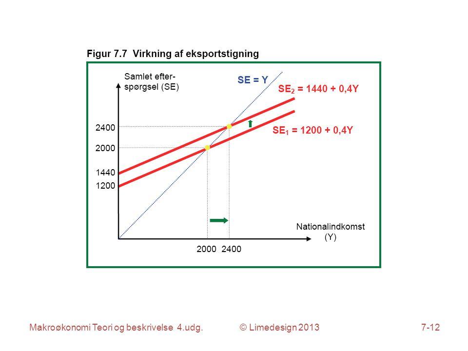 Makroøkonomi Teori og beskrivelse 4.udg. © Limedesign 20137-12