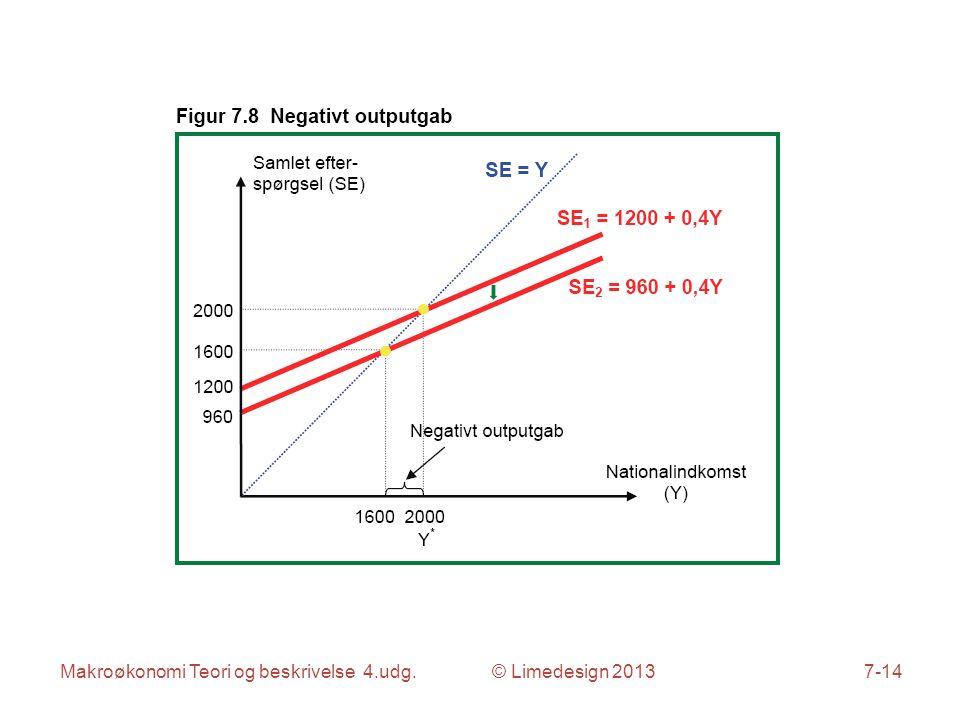 Makroøkonomi Teori og beskrivelse 4.udg. © Limedesign 20137-14
