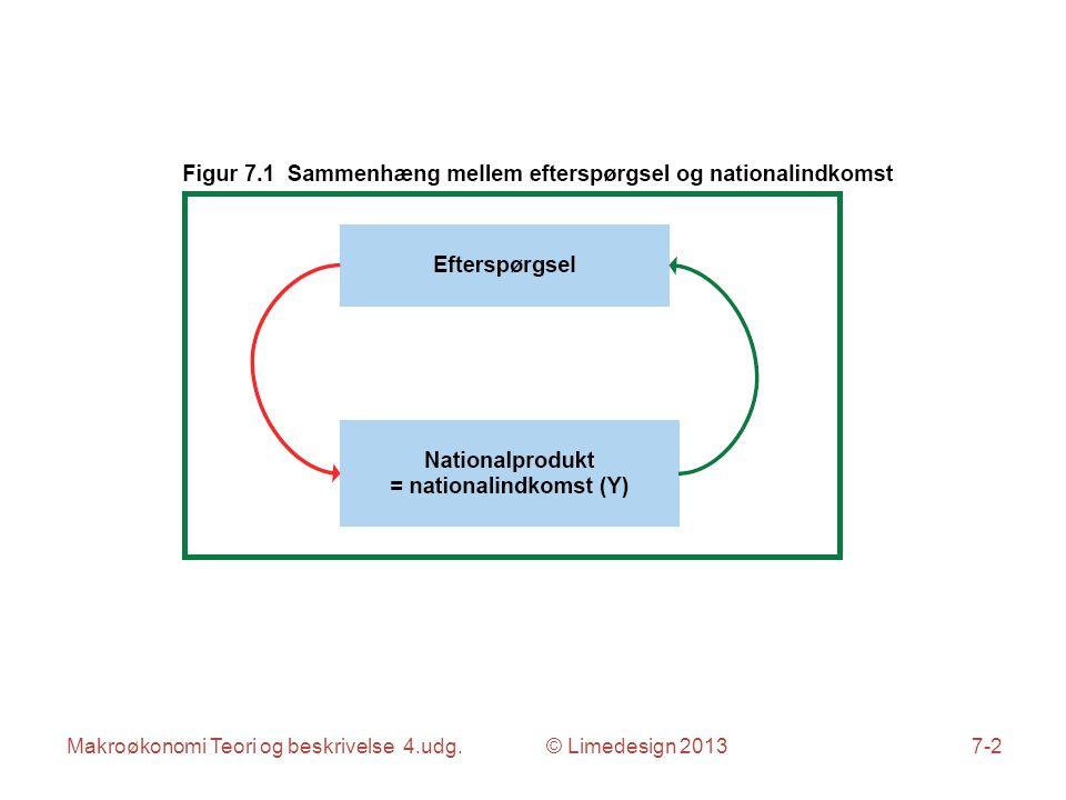 Makroøkonomi Teori og beskrivelse 4.udg. © Limedesign 20137-2