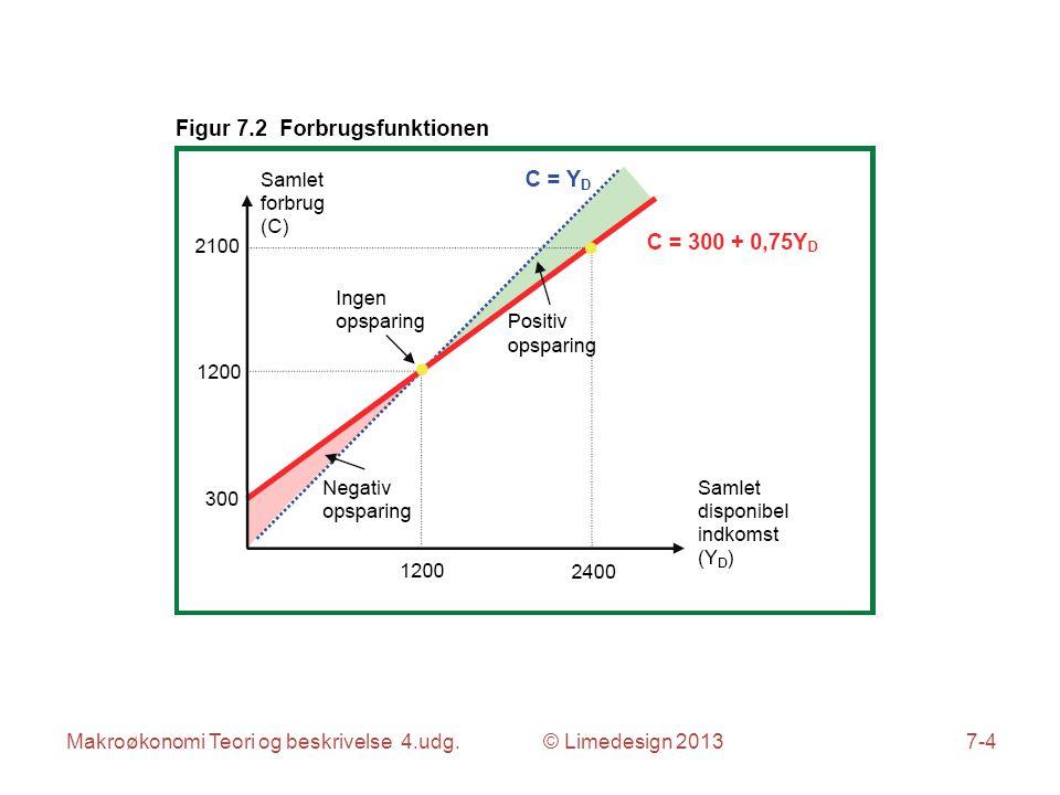 Makroøkonomi Teori og beskrivelse 4.udg. © Limedesign 20137-4