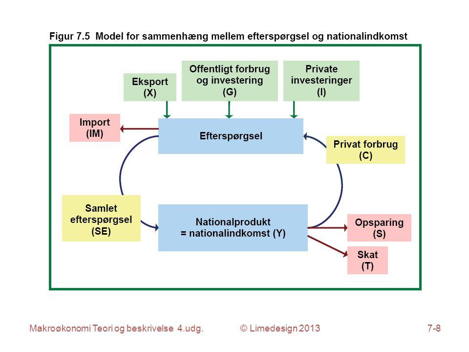 Makroøkonomi Teori og beskrivelse 4.udg. © Limedesign 20137-8