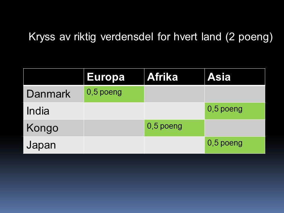 EuropaAfrikaAsia Danmark 0,5 poeng India 0,5 poeng Kongo 0,5 poeng Japan 0,5 poeng Kryss av riktig verdensdel for hvert land (2 poeng)