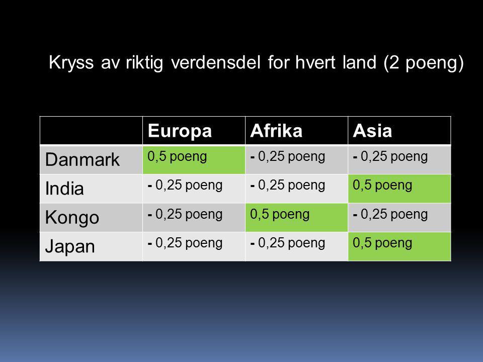 EuropaAfrikaAsia Danmark 0,5 poeng- 0,25 poeng India - 0,25 poeng 0,5 poeng Kongo - 0,25 poeng0,5 poeng- 0,25 poeng Japan - 0,25 poeng 0,5 poeng Kryss av riktig verdensdel for hvert land (2 poeng)