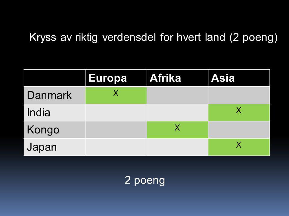 EuropaAfrikaAsia Danmark X India X Kongo X Japan X Kryss av riktig verdensdel for hvert land (2 poeng) 2 poeng