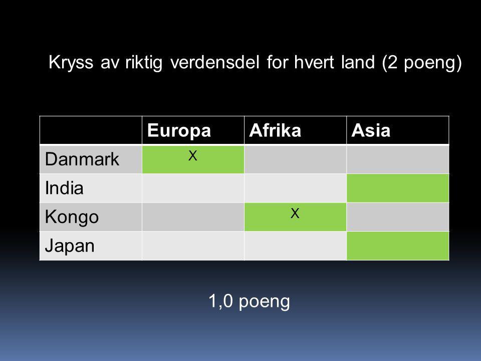 EuropaAfrikaAsia Danmark X India Kongo X Japan Kryss av riktig verdensdel for hvert land (2 poeng) 1,0 poeng