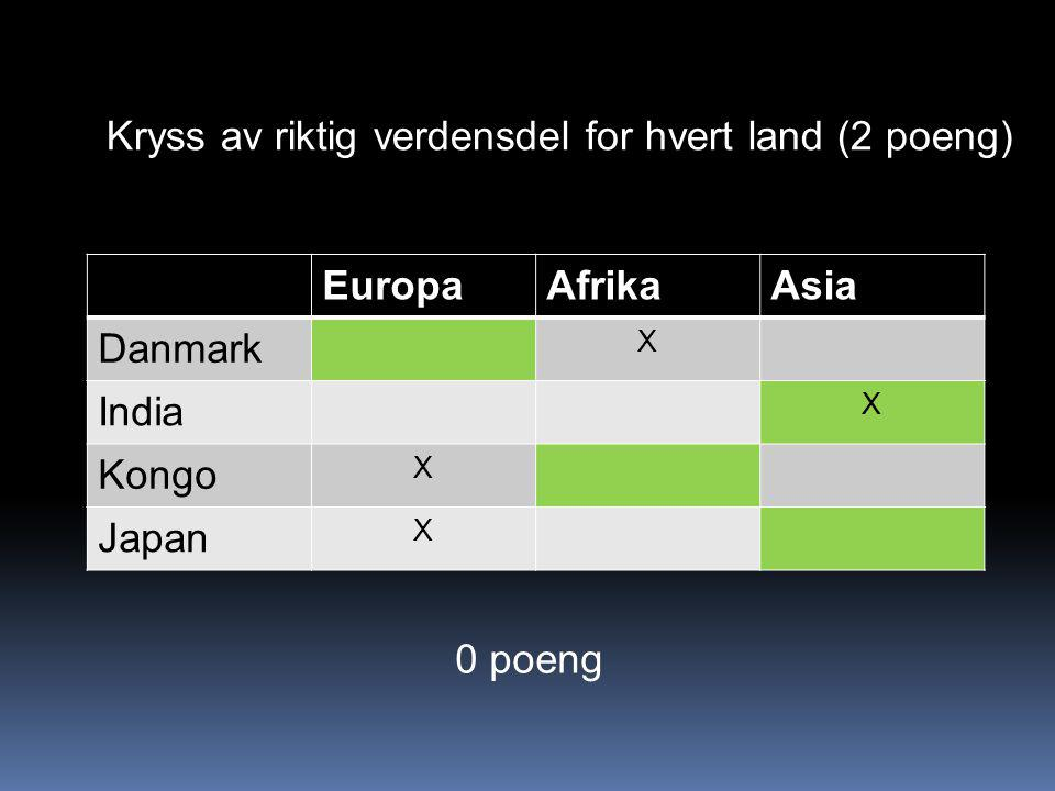 EuropaAfrikaAsia Danmark X India X Kongo X Japan X Kryss av riktig verdensdel for hvert land (2 poeng) 0 poeng