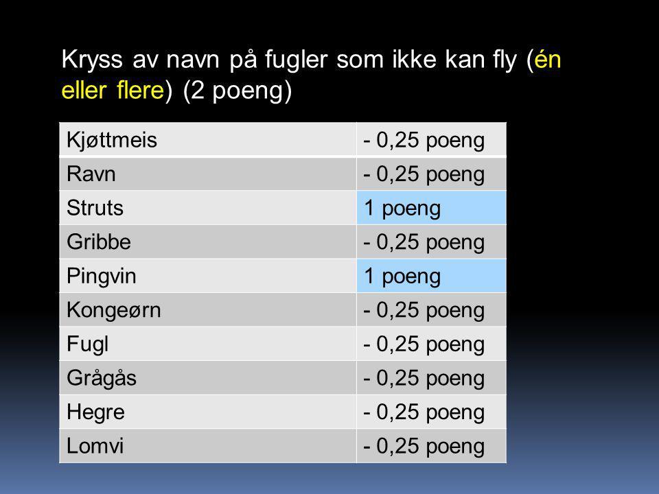 Kryss av navn på fugler som ikke kan fly (én eller flere) (2 poeng) Kjøttmeis- 0,25 poeng Ravn- 0,25 poeng Struts1 poeng Gribbe- 0,25 poeng Pingvin1 poeng Kongeørn- 0,25 poeng Fugl- 0,25 poeng Grågås- 0,25 poeng Hegre- 0,25 poeng Lomvi- 0,25 poeng