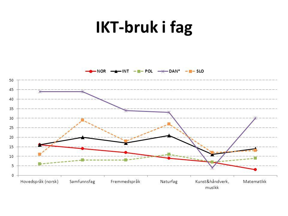 IKT-bruk i fag