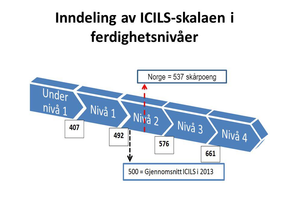 Inndeling av ICILS-skalaen i ferdighetsnivåer Norge = 537 skårpoeng