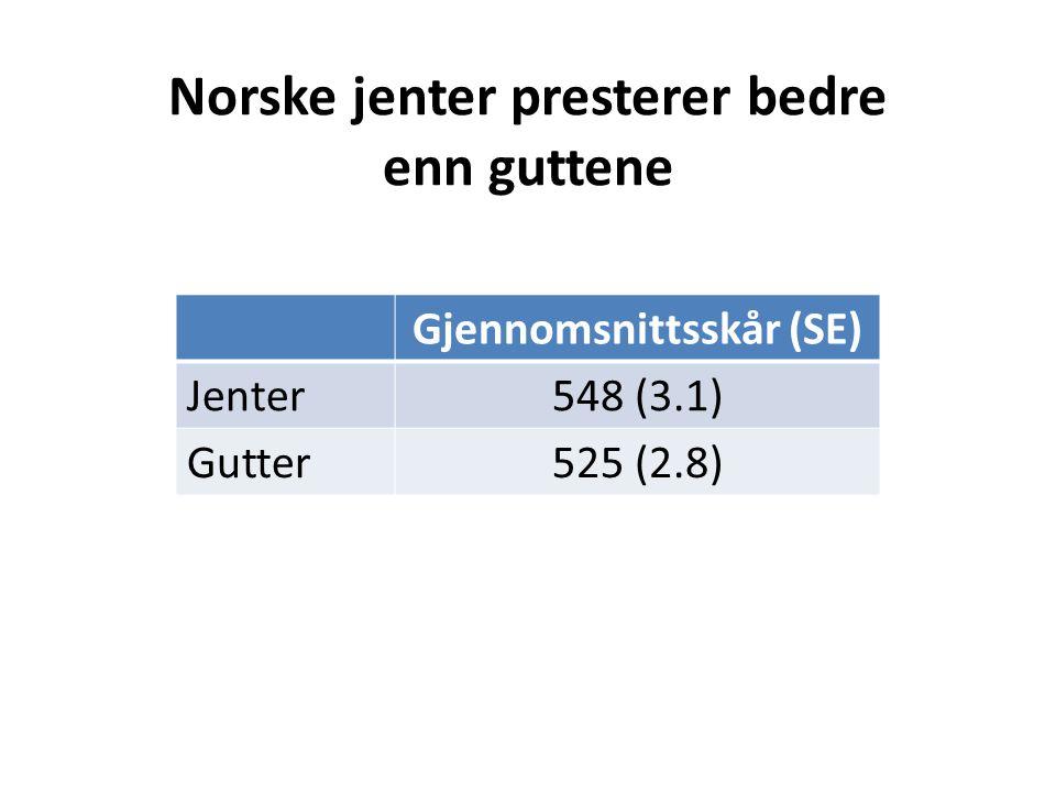 Norske jenter presterer bedre enn guttene Gjennomsnittsskår (SE) Jenter548 (3.1) Gutter525 (2.8)