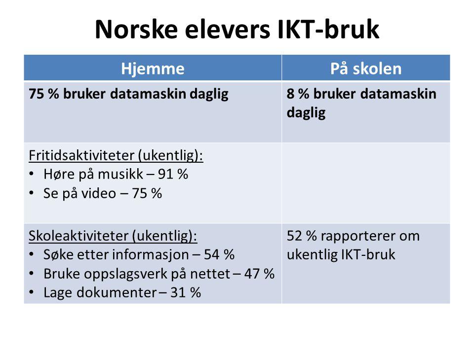 Norske elevers IKT-bruk HjemmePå skolen 75 % bruker datamaskin daglig8 % bruker datamaskin daglig Fritidsaktiviteter (ukentlig): Høre på musikk – 91 % Se på video – 75 % Skoleaktiviteter (ukentlig): Søke etter informasjon – 54 % Bruke oppslagsverk på nettet – 47 % Lage dokumenter – 31 % 52 % rapporterer om ukentlig IKT-bruk