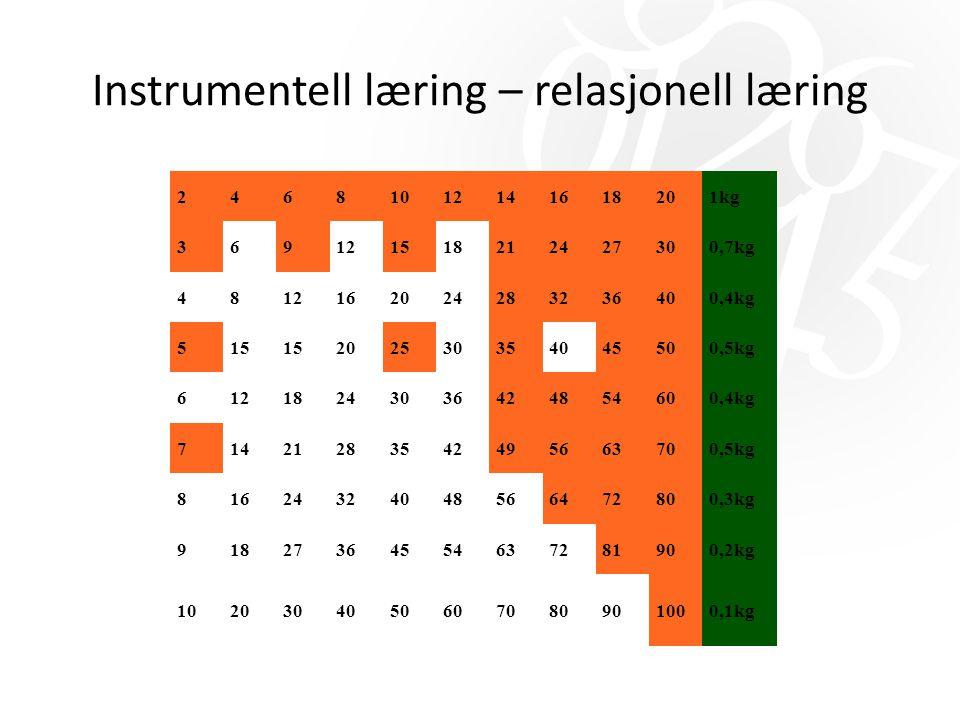 Instrumentell læring – relasjonell læring 24681012141618201kg 369121518212427300,7kg 4812162024283236400,4kg 515 202530354045500,5kg 61218243036424854