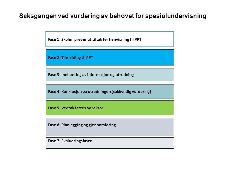 Saksgangen ved vurdering av behovet for spesialundervisning Fase 1: Skolen prøver ut tiltak før henvisning til PPT Fase 2: Tilmelding til PPT Fase 6: