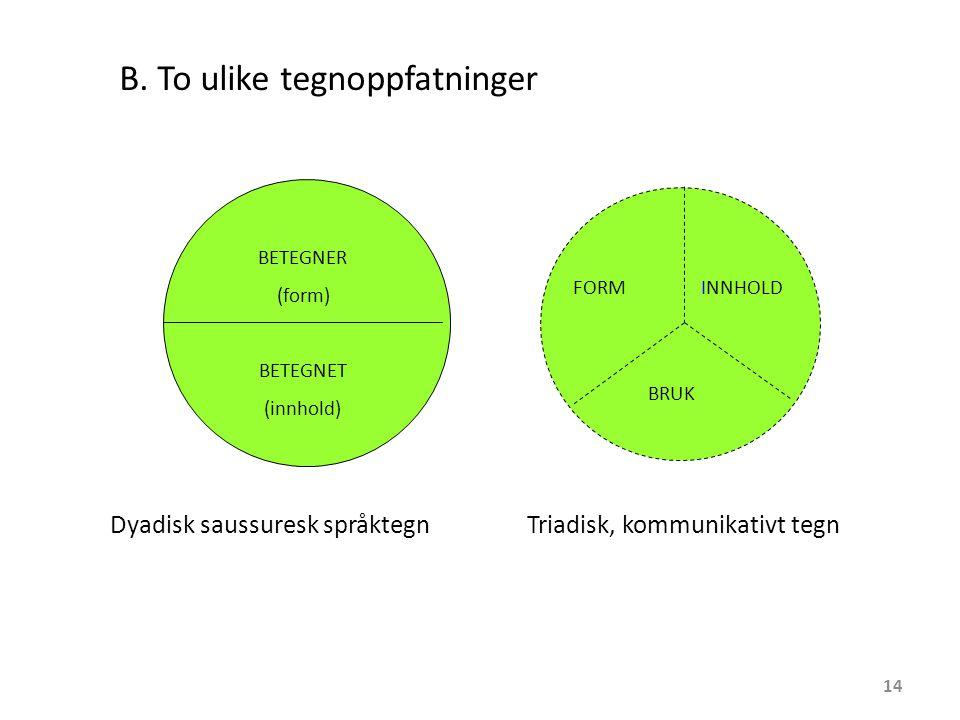 BETEGNER (form) BETEGNET (innhold) FORMINNHOLD BRUK Dyadisk saussuresk språktegnTriadisk, kommunikativt tegn B.