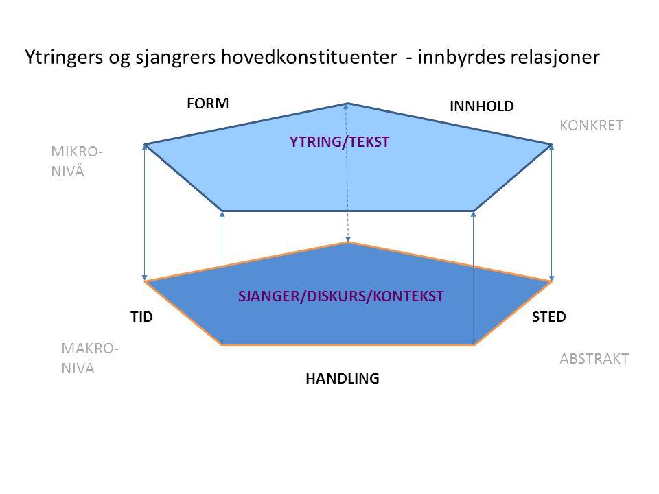 FORM INNHOLD TIDSTED HANDLING YTRING/TEKST SJANGER/DISKURS/KONTEKST Ytringers og sjangrers hovedkonstituenter - innbyrdes relasjoner MIKRO- NIVÅ MAKRO- NIVÅ KONKRET ABSTRAKT