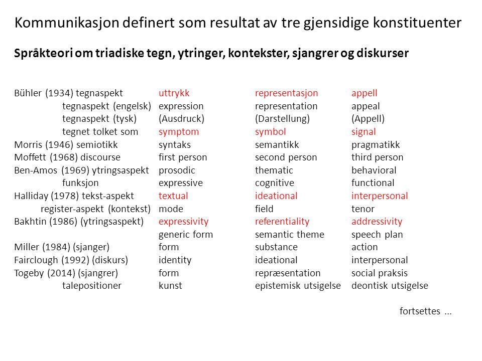 Kommunikasjon definert som resultat av tre gjensidige konstituenter Språkteori om triadiske tegn, ytringer, kontekster, sjangrer og diskurser Bühler (1934) tegnaspekt uttrykkrepresentasjonappell tegnaspekt (engelsk)expressionrepresentationappeal tegnaspekt (tysk)(Ausdruck)(Darstellung)(Appell) tegnet tolket somsymptomsymbolsignal Morris (1946) semiotikksyntakssemantikkpragmatikk Moffett (1968) discoursefirst person second personthird person Ben-Amos (1969) ytringsaspektprosodicthematicbehavioral funksjonexpressivecognitivefunctional Halliday (1978) tekst-aspekttextualideationalinterpersonal register-aspekt (kontekst)modefieldtenor Bakhtin (1986) (ytringsaspekt)expressivityreferentialityaddressivity generic formsemantic themespeech plan Miller (1984) (sjanger)formsubstanceaction Fairclough (1992) (diskurs)identityideationalinterpersonal Togeby (2014) (sjangrer)formrepræsentationsocial praksis talepositioner kunstepistemisk utsigelsedeontisk utsigelse fortsettes...