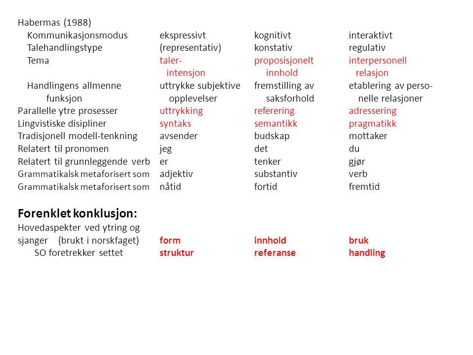 Habermas (1988) Kommunikasjonsmodusekspressivtkognitivtinteraktivt Talehandlingstype(representativ)konstativregulativ Temataler-proposisjonelt interpersonell intensjon innhold relasjon Handlingens allmenneuttrykke subjektivefremstilling avetablering av perso- funksjon opplevelser saksforhold nelle relasjoner Parallelle ytre prosesseruttrykkingrefereringadressering Lingvistiske disiplinersyntakssemantikkpragmatikk Tradisjonell modell-tenkningavsenderbudskapmottaker Relatert til pronomenjegdetdu Relatert til grunnleggende verbertenkergjør Grammatikalsk metaforisert som adjektivsubstantivverb Grammatikalsk metaforisert som nåtidfortidfremtid Forenklet konklusjon: Hovedaspekter ved ytring og sjanger (brukt i norskfaget)forminnholdbruk SO foretrekker settetstrukturreferansehandling