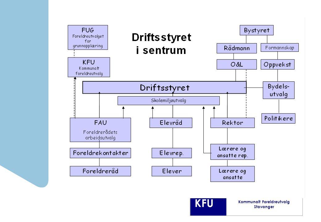 KFU Kommunalt Foreldreutvalg Stavanger Skolemiljøutvalg