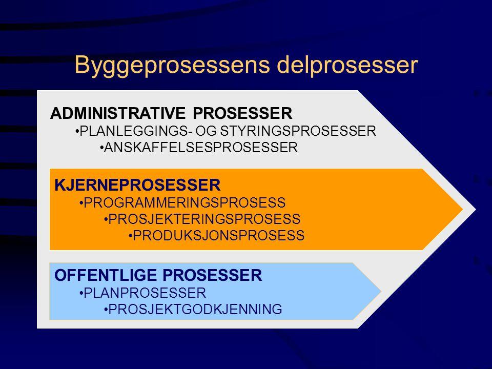 Byggeprosessens delprosesser ADMINISTRATIVE PROSESSER PLANLEGGINGS- OG STYRINGSPROSESSER ANSKAFFELSESPROSESSER OFFENTLIGE PROSESSER PLANPROSESSER PROS