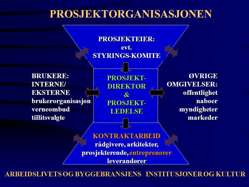 PROSJEKTORGANISASJONEN PROSJEKTEIER:evt.STYRINGS-KOMITE BRUKERE:INTERNE/EKSTERNEbrukerorganisasjonverneombudtillitsvalgteØVRIGEOMGIVELSER:offentlighet