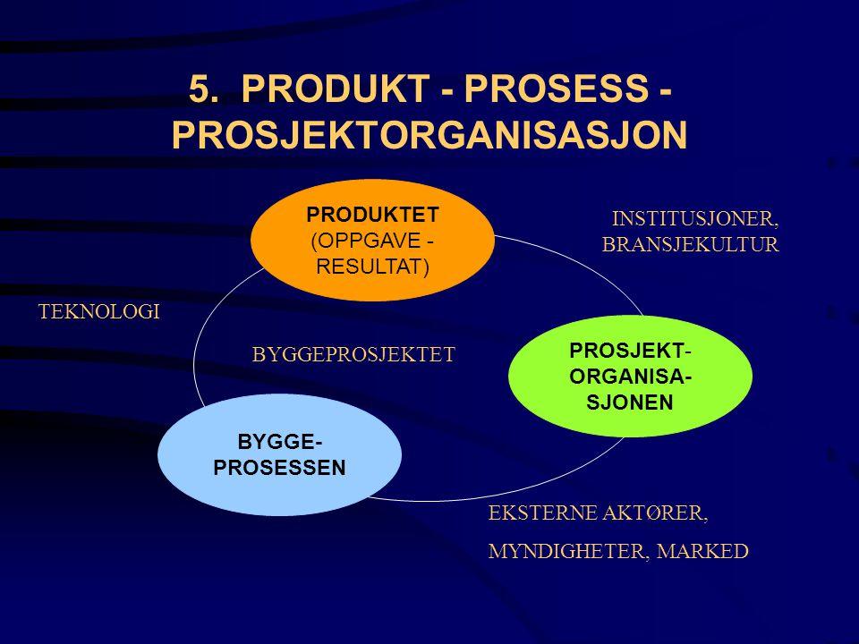 5. PRODUKT - PROSESS - PROSJEKTORGANISASJON PRODUKTET (OPPGAVE - RESULTAT) BYGGE- PROSESSEN PROSJEKT- ORGANISA- SJONEN BYGGEPROSJEKTET EKSTERNE AKTØRE
