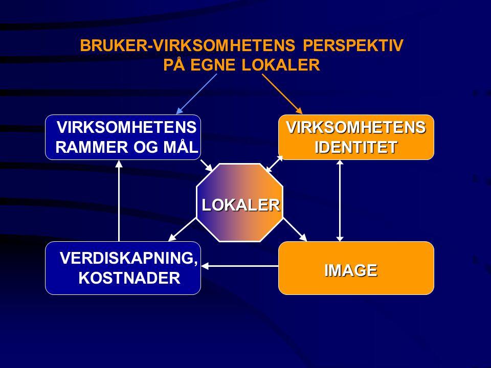 BRUKER-VIRKSOMHETENS PERSPEKTIV PÅ EGNE LOKALER VIRKSOMHETENS RAMMER OG MÅL VIRKSOMHETENS IDENTITET IMAGE VERDISKAPNING, KOSTNADER LOKALER
