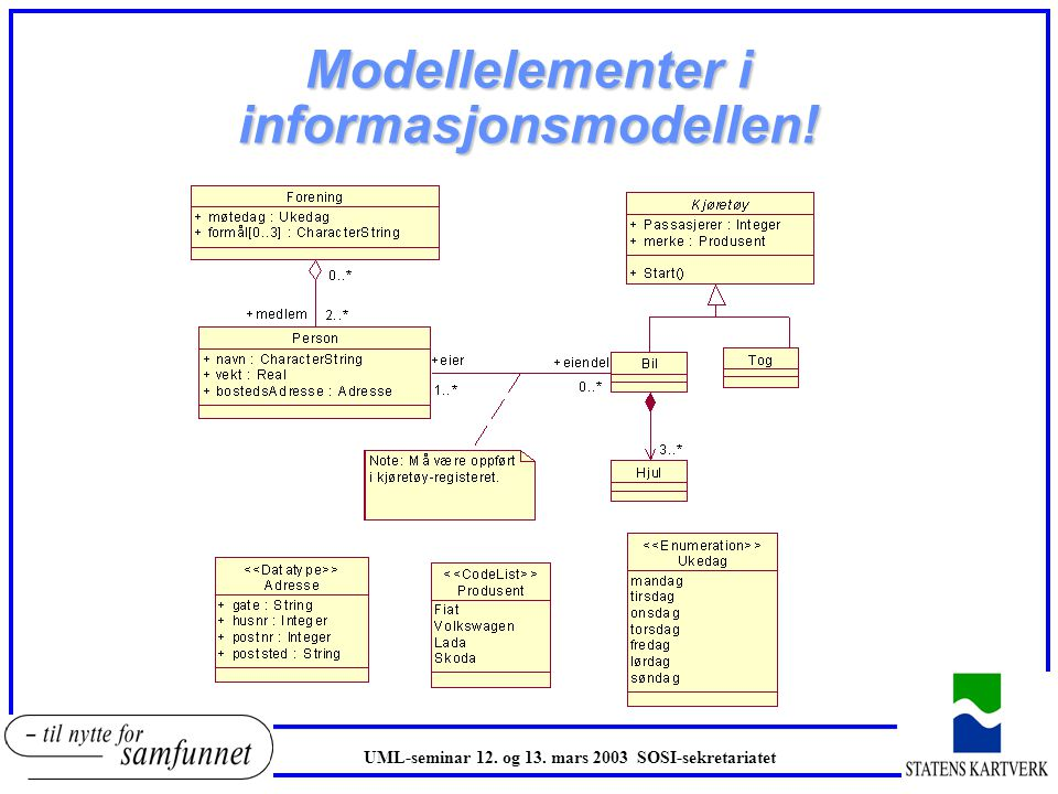 Modellelementer i informasjonsmodellen! UML-seminar 12. og 13. mars 2003 SOSI-sekretariatet