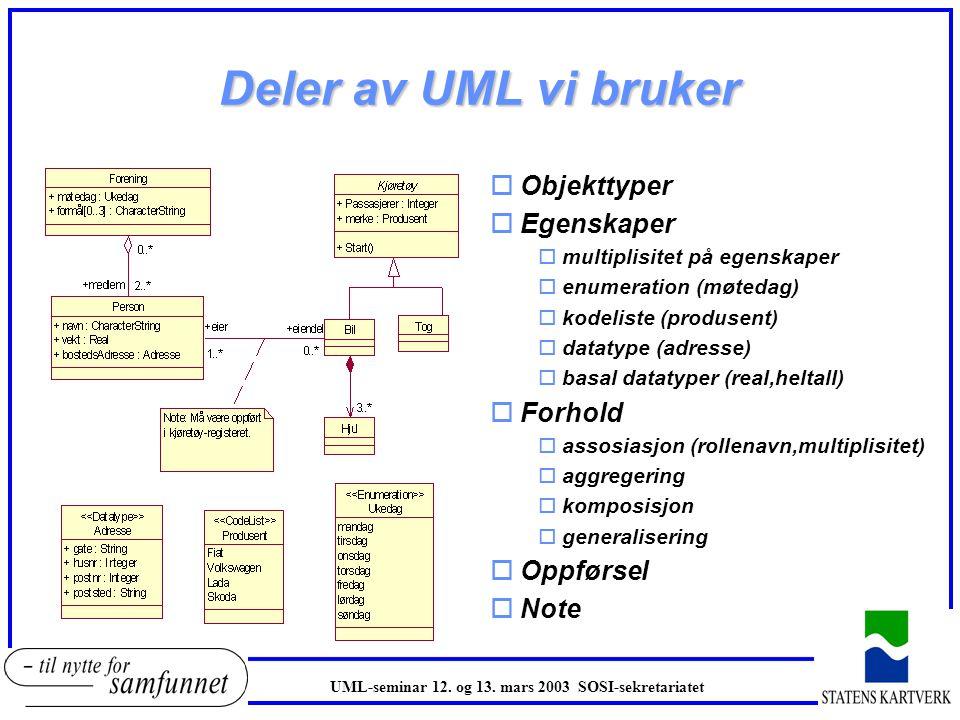 Deler av UML vi bruker oObjekttyper oEgenskaper omultiplisitet på egenskaper oenumeration (møtedag) okodeliste (produsent) odatatype (adresse) obasal