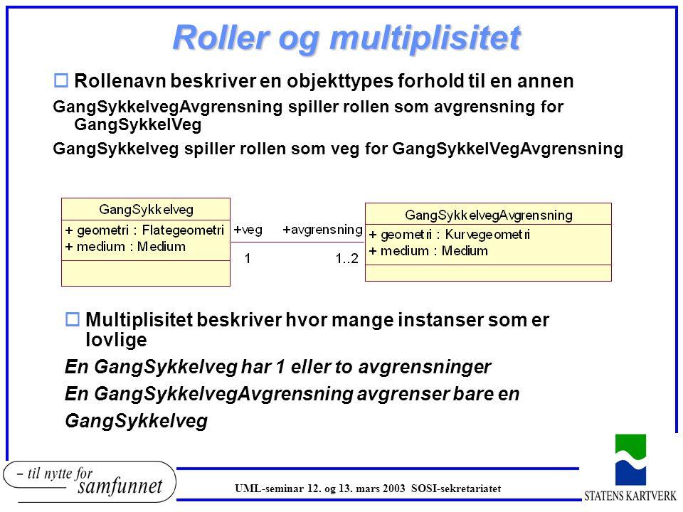 Roller og multiplisitet oMultiplisitet beskriver hvor mange instanser som er lovlige En GangSykkelveg har 1 eller to avgrensninger En GangSykkelvegAvg