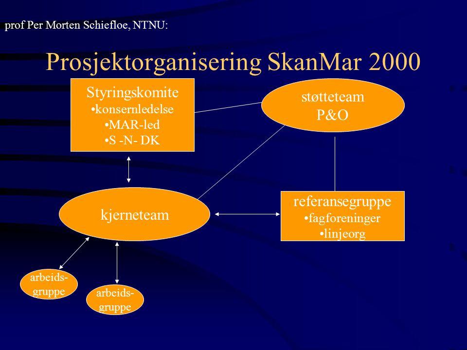 Prosjektorganisering SkanMar 2000 Styringskomite konsernledelse MAR-led S -N- DK kjerneteam støtteteam P&O referansegruppe fagforeninger linjeorg arbe