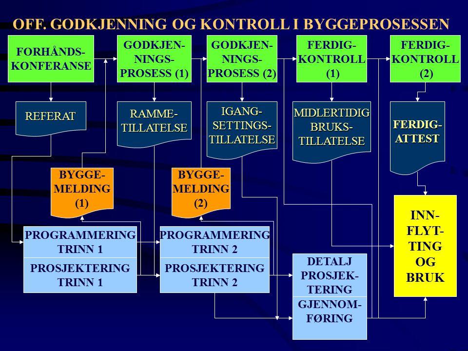 FORHÅNDS- KONFERANSE REFERATRAMME-TILLATELSEIGANG-SETTINGS-TILLATELSEMIDLERTIDIGBRUKS-TILLATELSEFERDIG-ATTEST GODKJEN- NINGS- PROSESS (2) GODKJEN- NIN