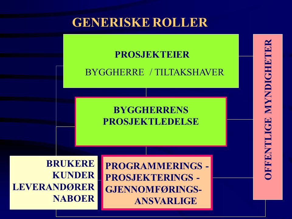 GENERISKE ROLLER BYGGHERRENS PROSJEKTLEDELSE PROGRAMMERINGS - PROSJEKTERINGS - GJENNOMFØRINGS- ANSVARLIGE BRUKERE KUNDER LEVERANDØRER NABOER OFFENTLIG
