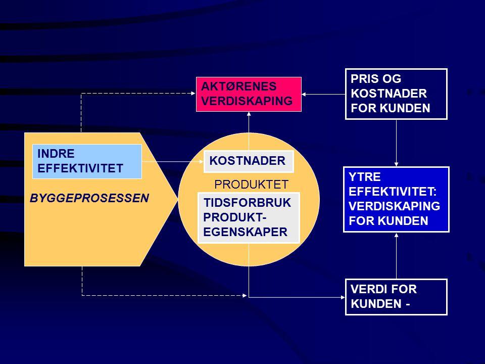 GENERISKE ROLLER BYGGHERRENS PROSJEKTLEDELSE PROGRAMMERINGS - PROSJEKTERINGS - GJENNOMFØRINGS- ANSVARLIGE BRUKERE KUNDER LEVERANDØRER NABOER OFFENTLIGE MYNDIGHETER PROSJEKTEIER BYGGHERRE / TILTAKSHAVER
