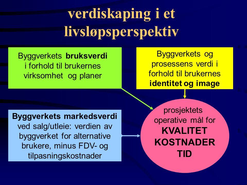 Byggeprosessens delprosesser ADMINISTRATIVE PROSESSER PLANLEGGINGS- OG STYRINGSPROSESSER ANSKAFFELSESPROSESSER OFFENTLIGE PROSESSER PLANPROSESSER PROSJEKTGODKJENNING KJERNEPROSESSER PROGRAMMERINGSPROSESS PROSJEKTERINGSPROSESS PRODUKSJONSPROSESS