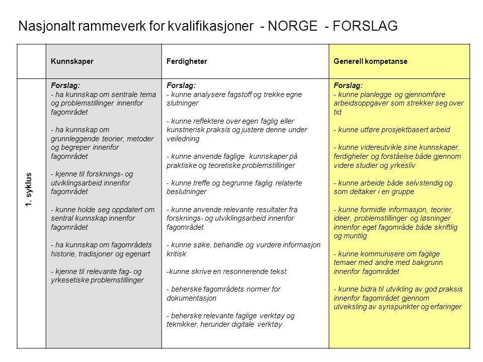 1. syklus Nasjonalt rammeverk for kvalifikasjoner - NORGE - FORSLAG KunnskaperFerdigheterGenerell kompetanse Forslag: - ha kunnskap om sentrale tema o