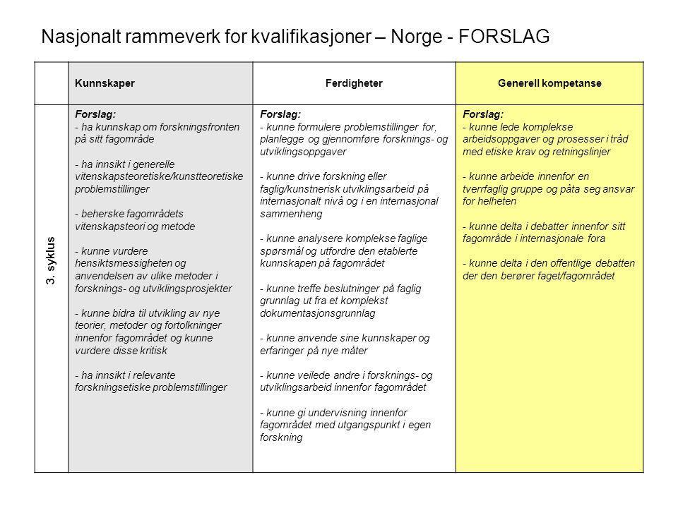 Nasjonalt rammeverk for kvalifikasjoner – Norge - FORSLAG KunnskaperFerdigheterGenerell kompetanse Forslag: - ha kunnskap om forskningsfronten på sitt fagområde - ha innsikt i generelle vitenskapsteoretiske/kunstteoretiske problemstillinger - beherske fagområdets vitenskapsteori og metode - kunne vurdere hensiktsmessigheten og anvendelsen av ulike metoder i forsknings- og utviklingsprosjekter - kunne bidra til utvikling av nye teorier, metoder og fortolkninger innenfor fagområdet og kunne vurdere disse kritisk - ha innsikt i relevante forskningsetiske problemstillinger Forslag: - kunne formulere problemstillinger for, planlegge og gjennomføre forsknings- og utviklingsoppgaver - kunne drive forskning eller faglig/kunstnerisk utviklingsarbeid på internasjonalt nivå og i en internasjonal sammenheng - kunne analysere komplekse faglige spørsmål og utfordre den etablerte kunnskapen på fagområdet - kunne treffe beslutninger på faglig grunnlag ut fra et komplekst dokumentasjonsgrunnlag - kunne anvende sine kunnskaper og erfaringer på nye måter - kunne veilede andre i forsknings- og utviklingsarbeid innenfor fagområdet - kunne gi undervisning innenfor fagområdet med utgangspunkt i egen forskning Forslag: - kunne lede komplekse arbeidsoppgaver og prosesser i tråd med etiske krav og retningslinjer - kunne arbeide innenfor en tverrfaglig gruppe og påta seg ansvar for helheten - kunne delta i debatter innenfor sitt fagområde i internasjonale fora - kunne delta i den offentlige debatten der den berører faget/fagområdet 3.