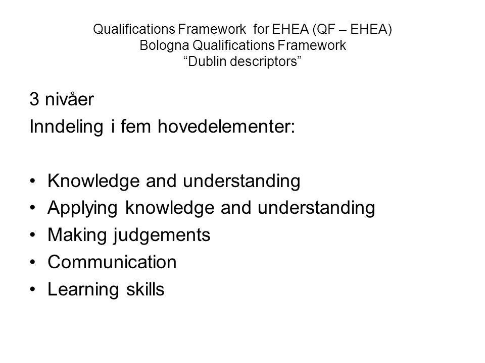 Qualifications Framework for EHEA (QF – EHEA) Bologna Qualifications Framework Dublin descriptors 3 nivåer Inndeling i fem hovedelementer: Knowledge and understanding Applying knowledge and understanding Making judgements Communication Learning skills