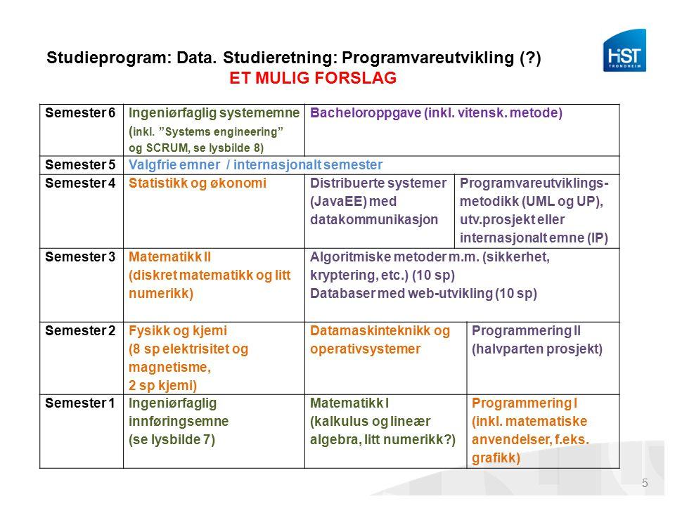 Studieprogram: Data.