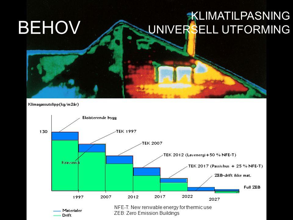 ca 80% av dagens bygninger fortsatt vil være i bruk i 2050. NFE-T: New renwable energy for thermic use ZEB: Zero Emission Buildings BEHOV KLIMATILPASN
