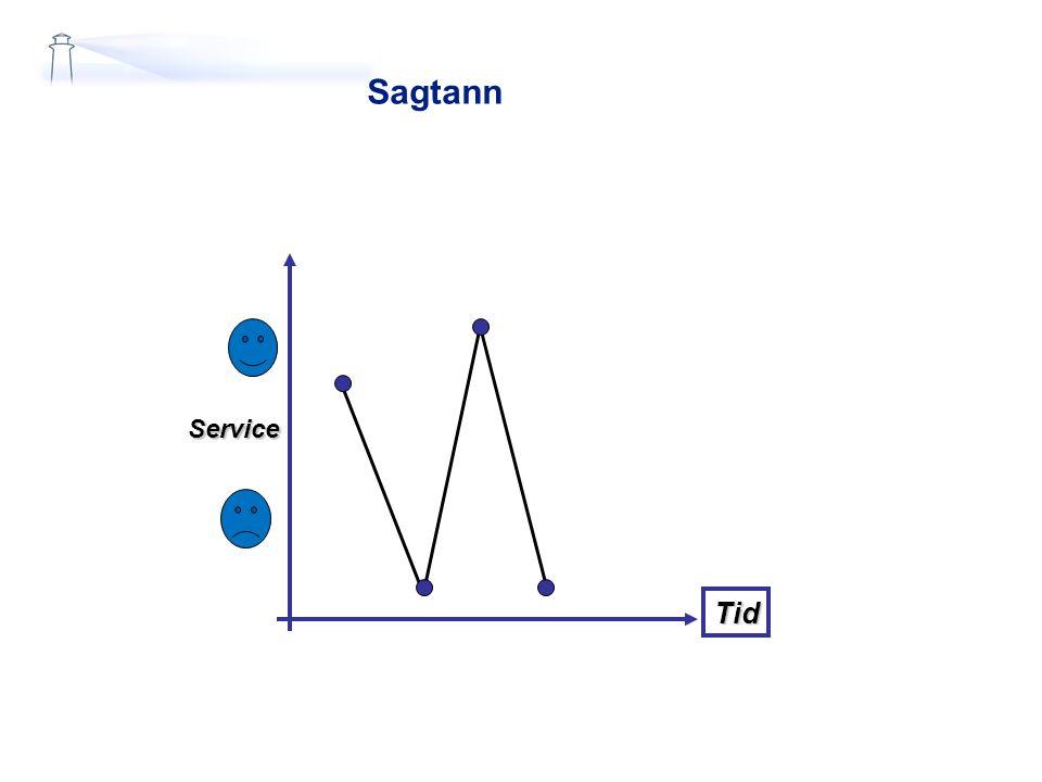 Sagtann Service Tid