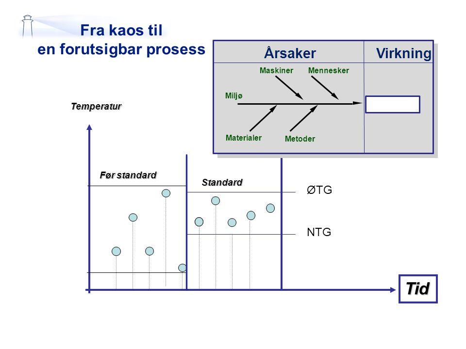 Fra kaos til en forutsigbar prosess Temperatur Tid Før standard Standard ØTG NTG EffektÅrsaker Materialer Miljø Mamn Maskiner Metoder Problem Ideer.